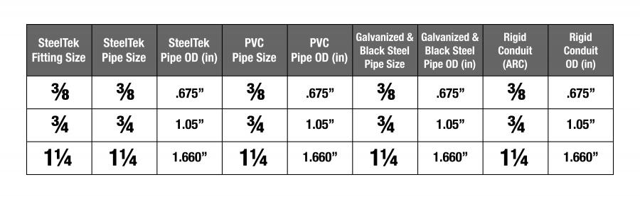 Pipe Size Chart